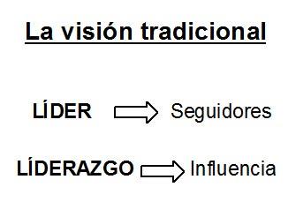 vision tradicional en coaching